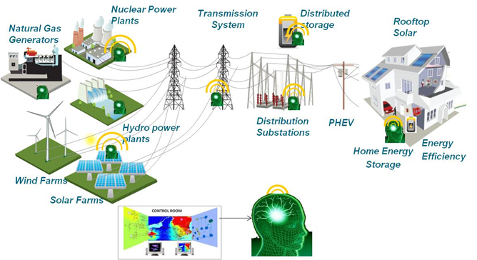 energy in transition policy challenges of electricity and gas Nikola Tesla Electric Power Systems distributed power interconnected power systems interconnected electrical systems ge ia tech